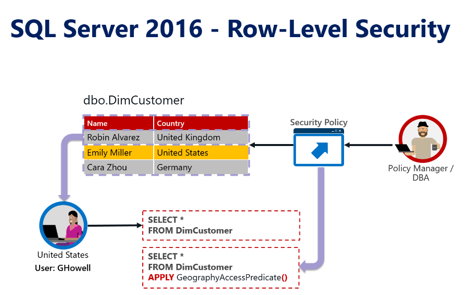 HectorV | SQL Server 2016 On-Premise with Row-Level Security with Active Directory (Part I)