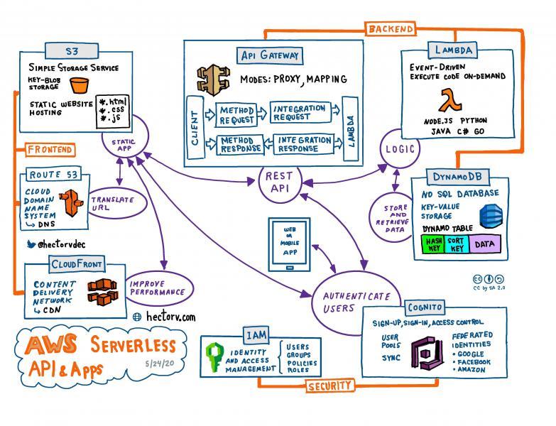 AWS-Serverless-API-Apps